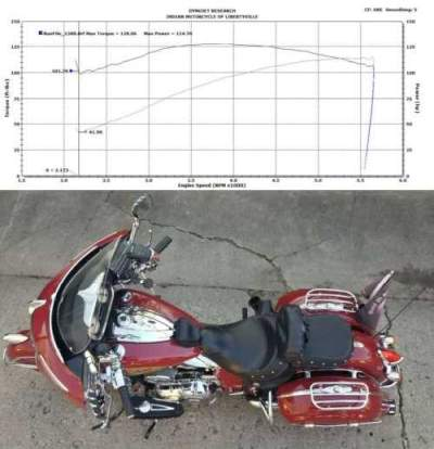 2014 Indian Chieftain Red for sale craigslist